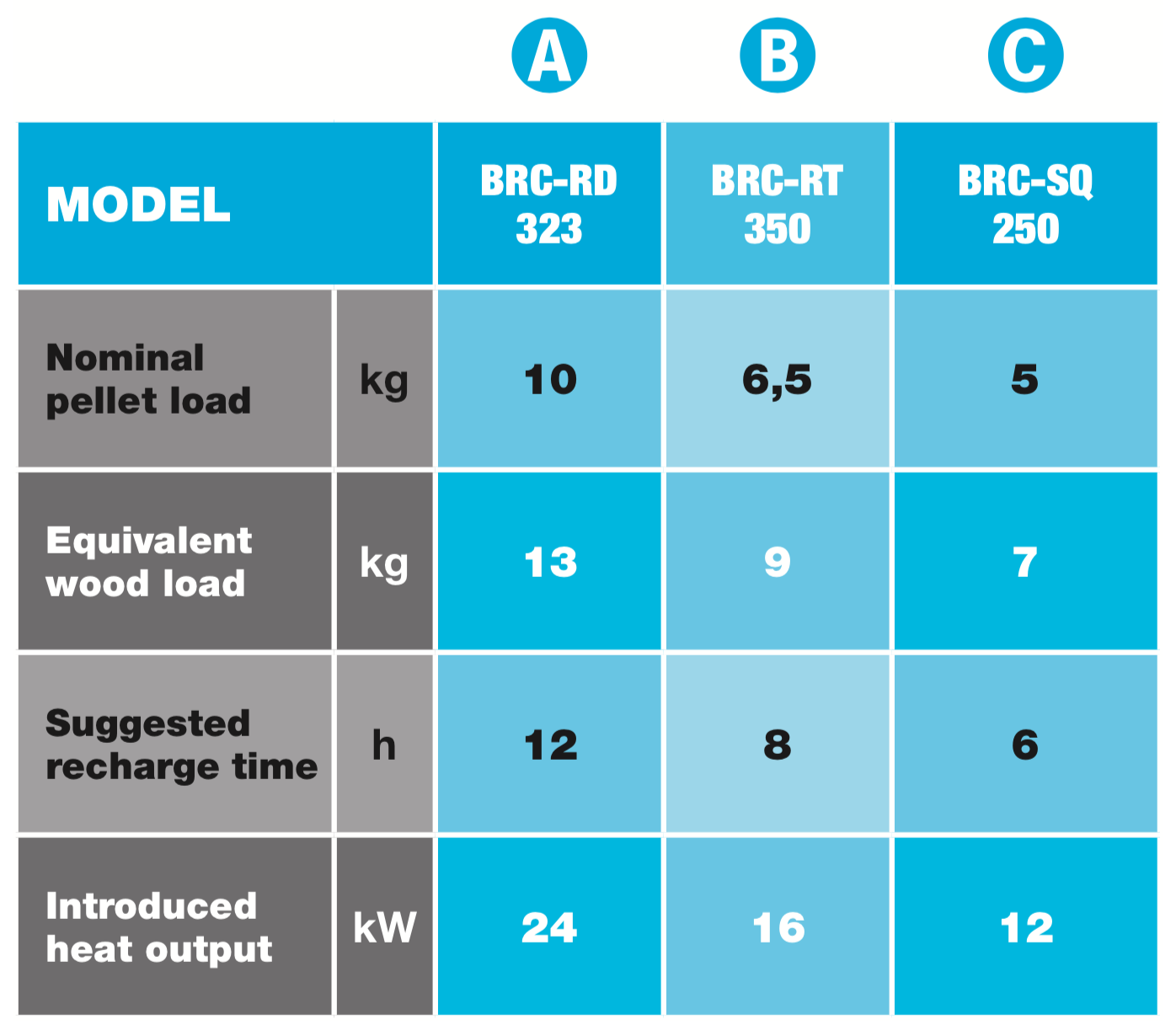 burner's models chart en