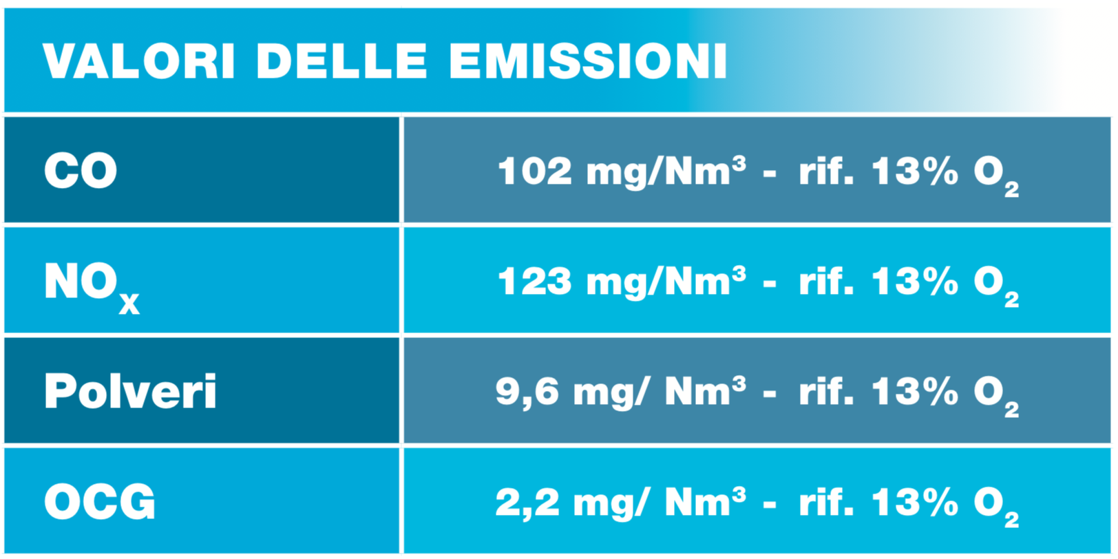 tabella emissioni it